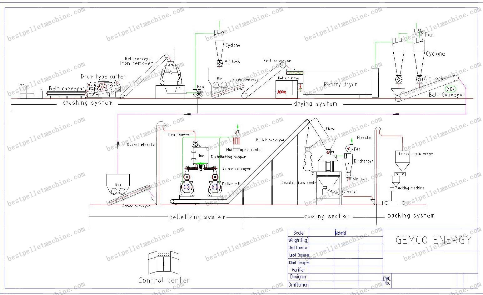 100+ [ Wood Pellet Production Plant In ] | Wood Pellet ...