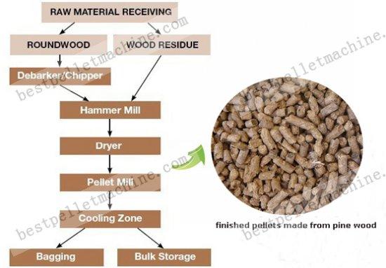 Wood pellet plant for making pellets